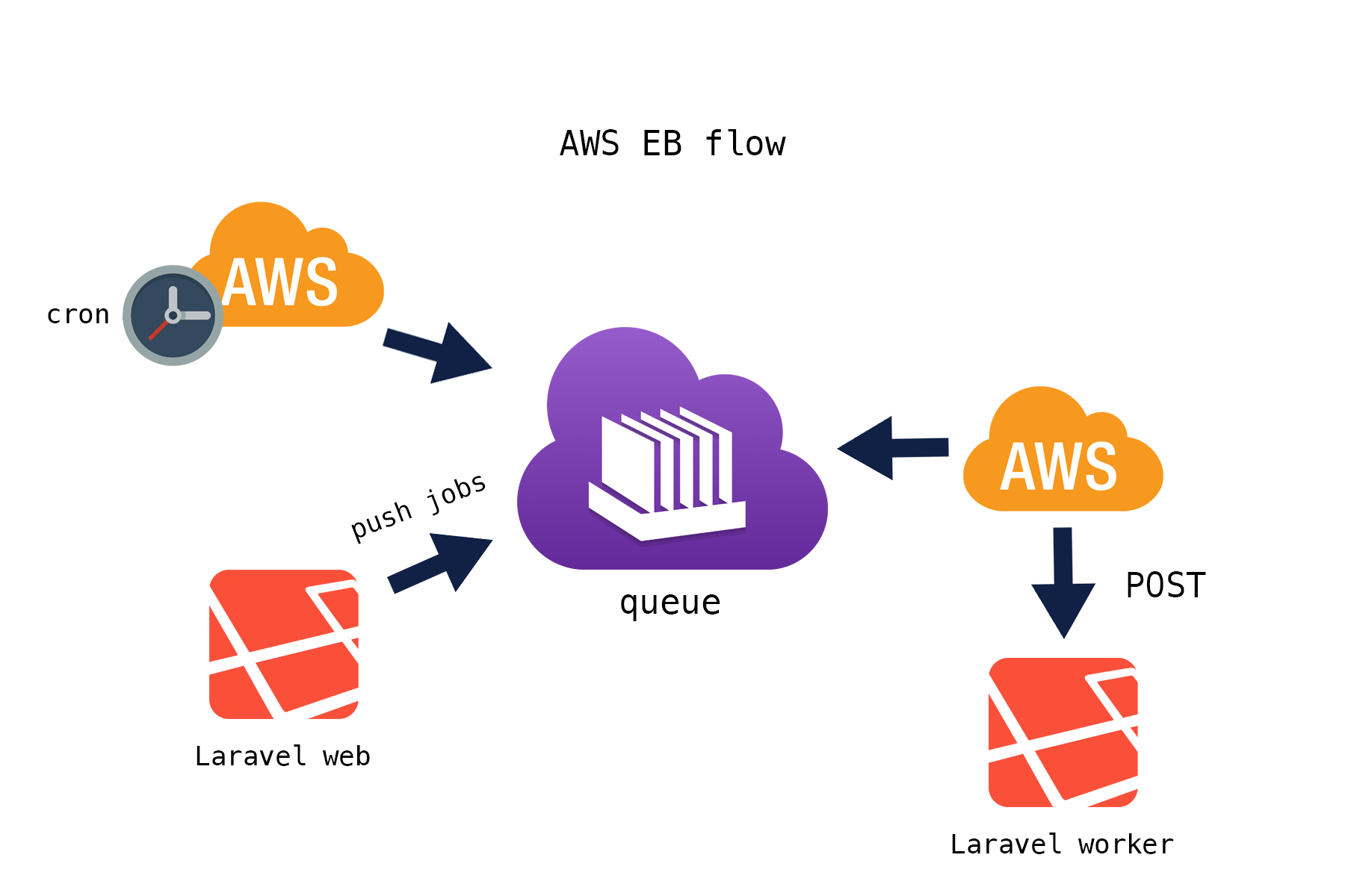 Image credit: https://github.com/dusterio/laravel-aws-worker