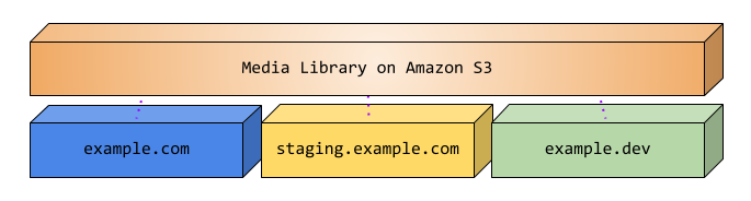 Diagram showing the media library offloaded to Amazon S3 and shared between production, staging, and development environments