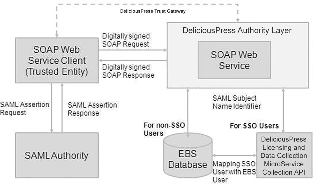 deliciouspress api connectivity flowchart