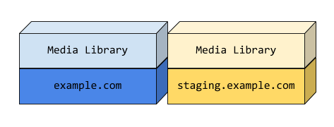 Diagram showing staging with a duplicate copy of the production media library