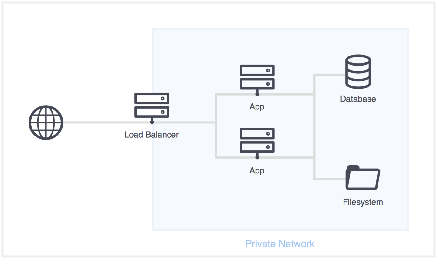 Planned server architecture