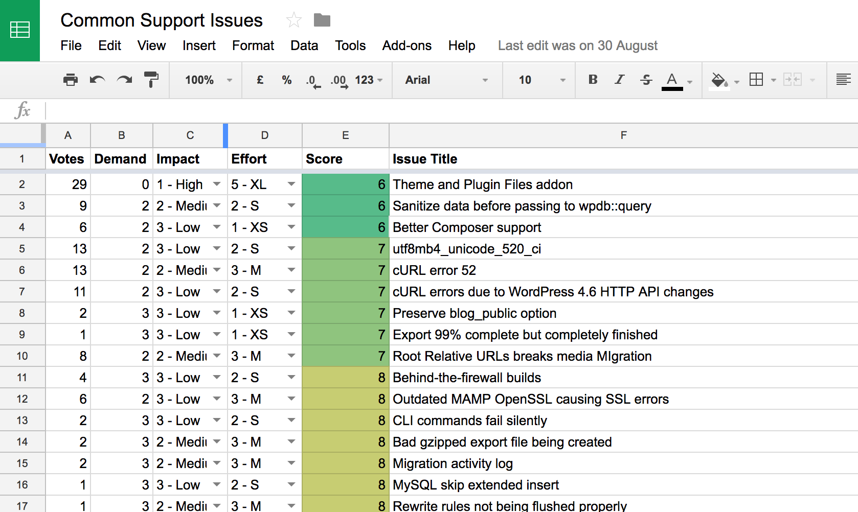 Screenshot of our Common Issues Spreadsheet