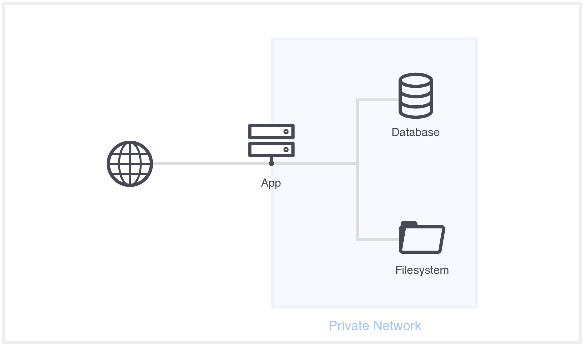 Current server architecture