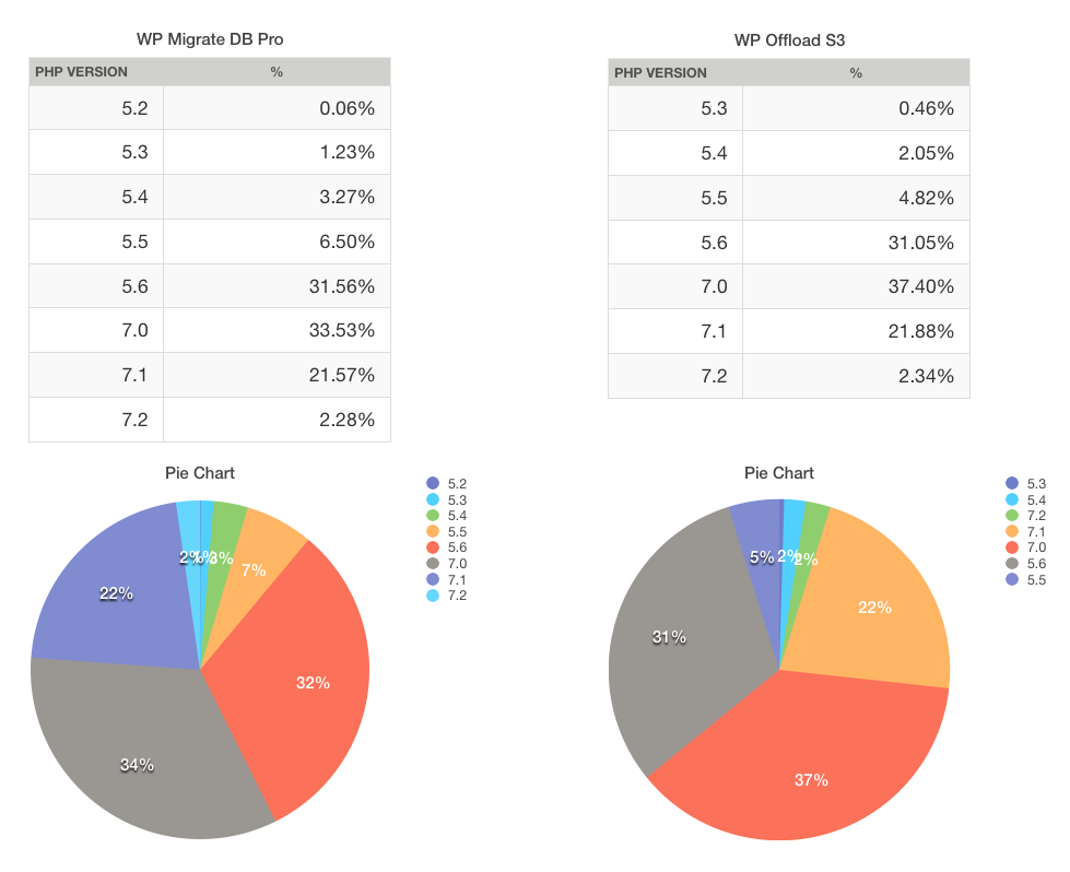 DBI plugin PHP stats
