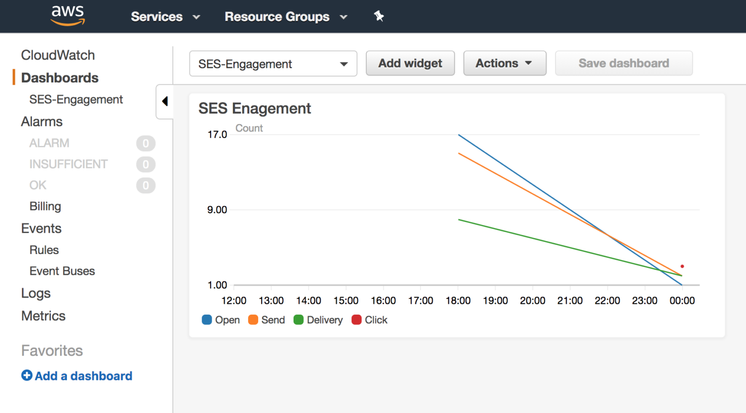 SES engagement graph in CloudWatch