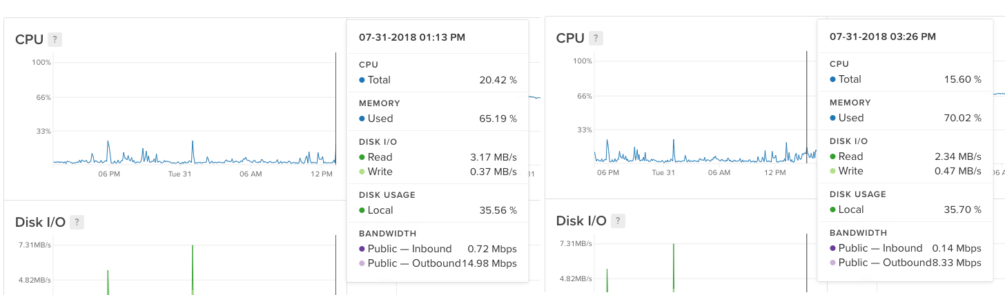 CPU results comparison after using WP Offload S3