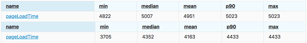 Site page load results comparison after implementing WP Offload S3