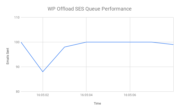 WP Offload SES queue performance