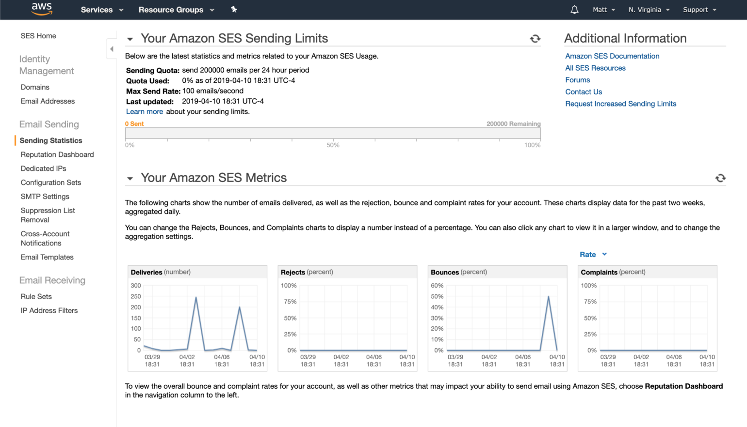 Amazon SES dashboard