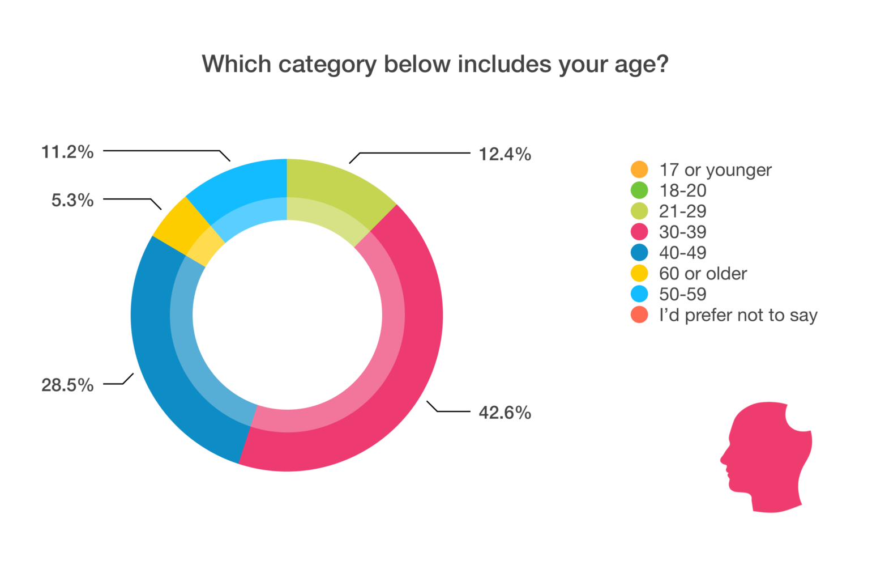WordPress Developer Statistics - Age chart