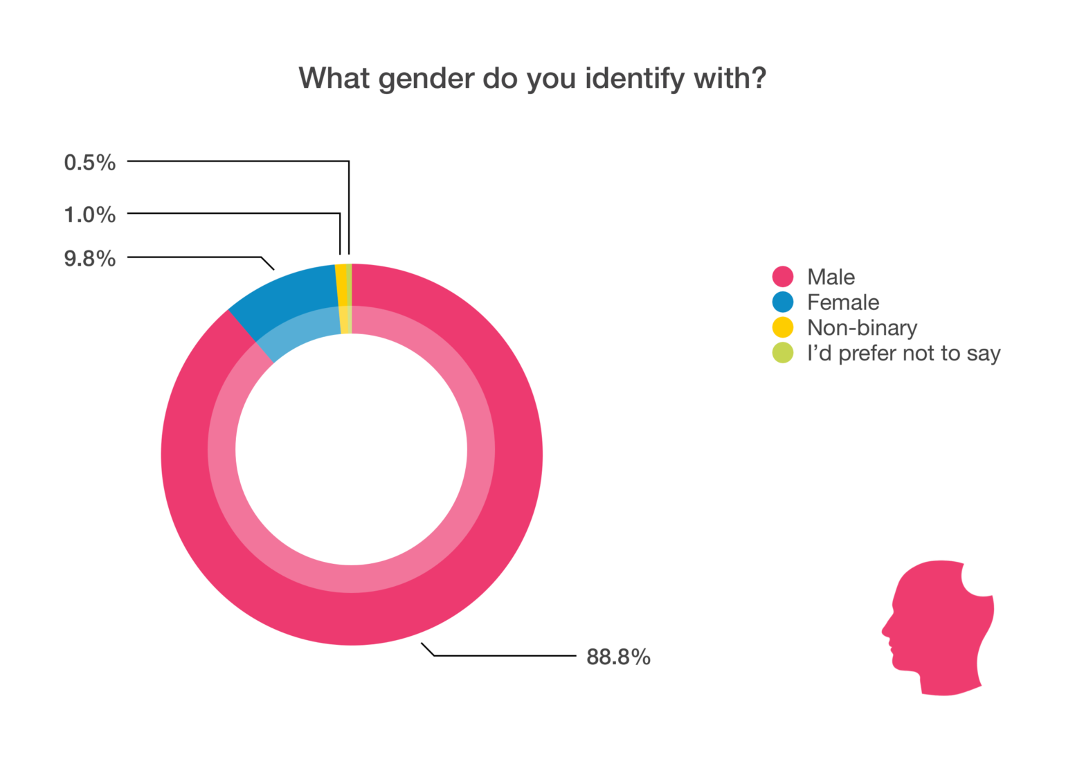 WordPress Developer statistics - gender chart