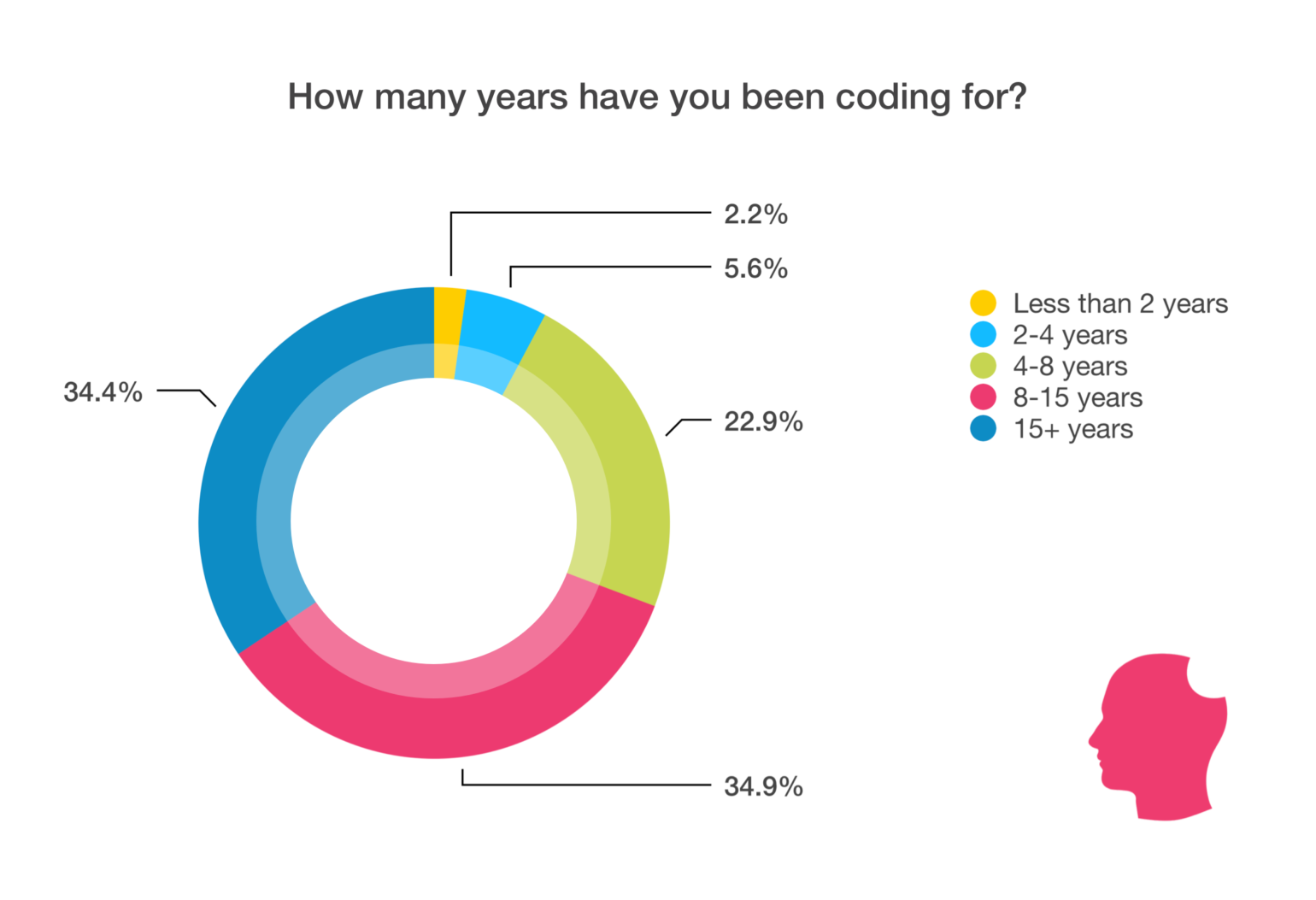 WordPress Developer statistics chart - how many years have you been coding for