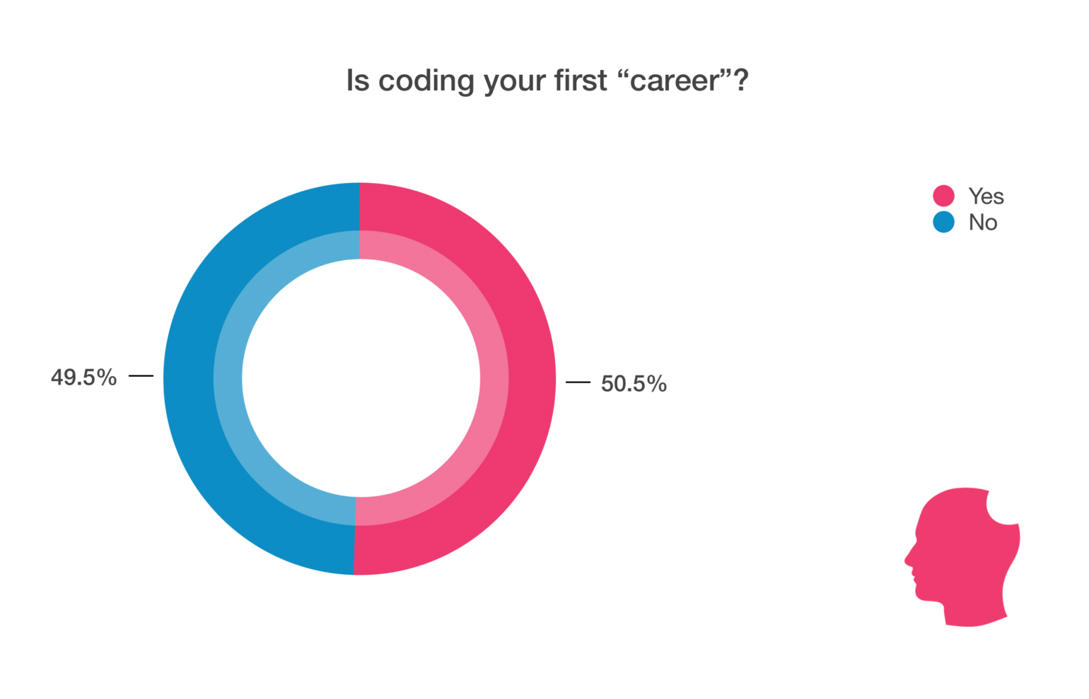 Is coding your first career from WordPress developer statistics