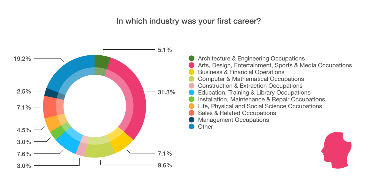 Which industry was your first career