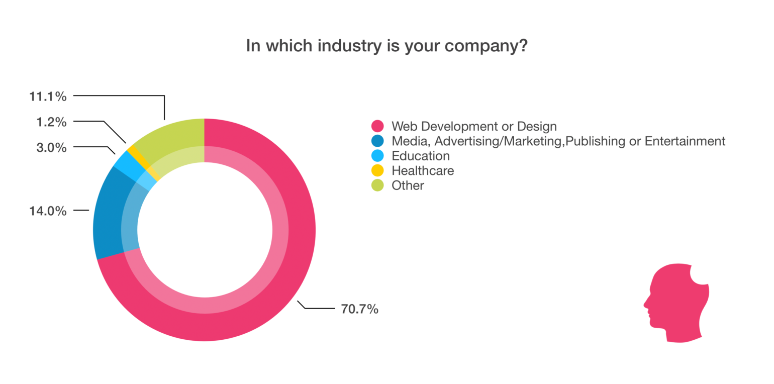 In which industry is your company?