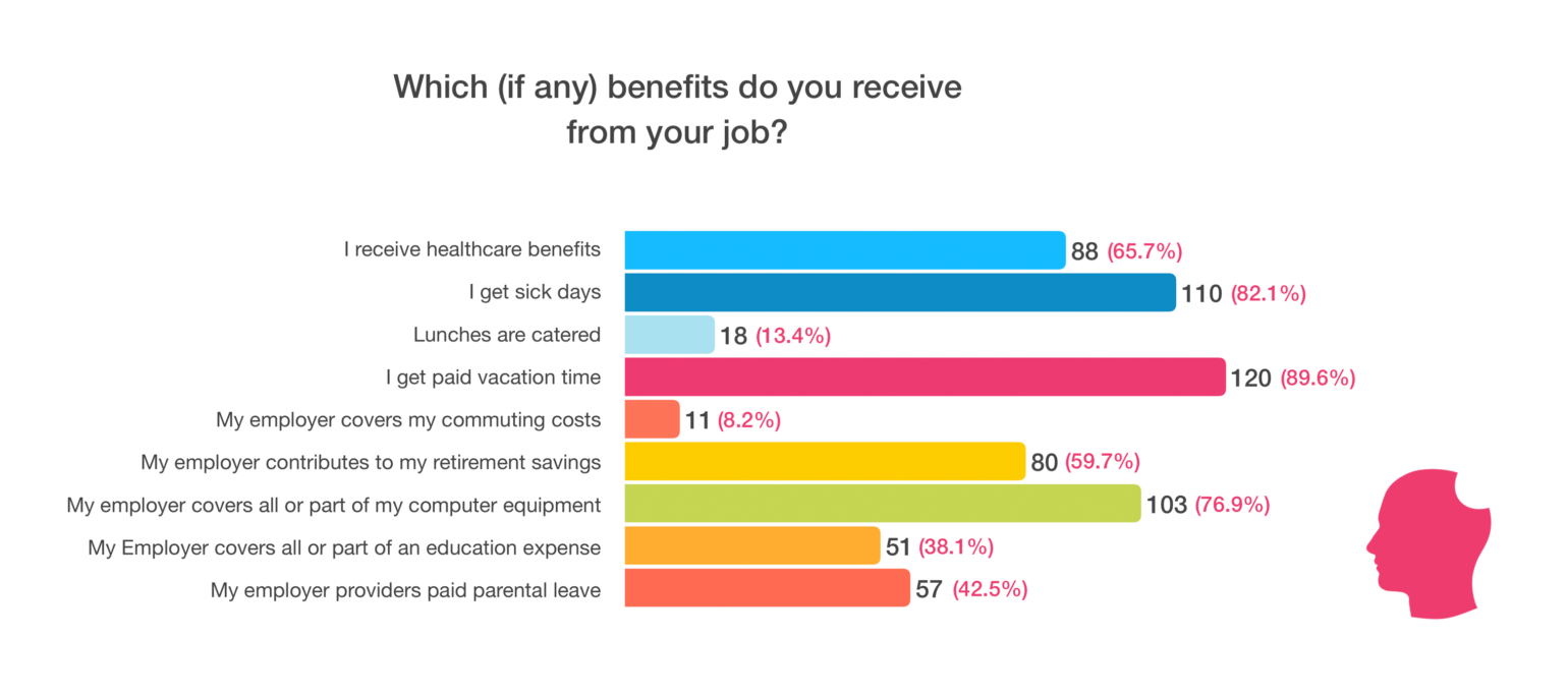 Benefits received from job chart