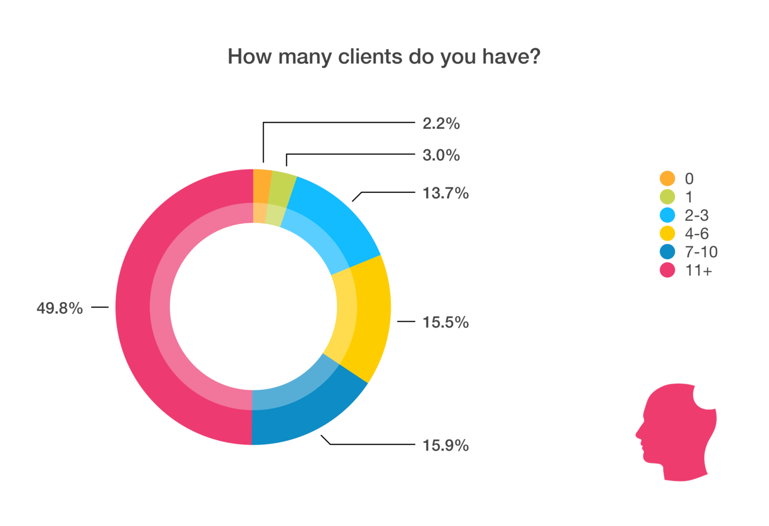 number of clients chart