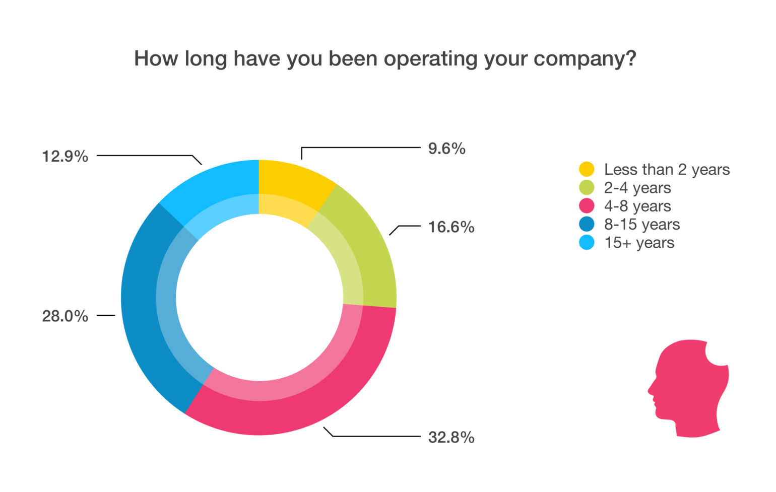 how long company in operation chart
