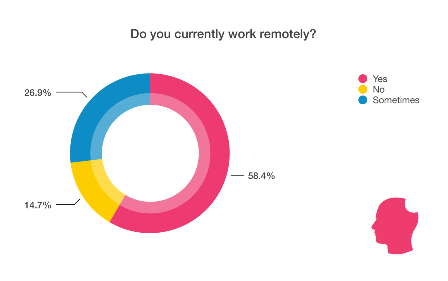 working remotely chart