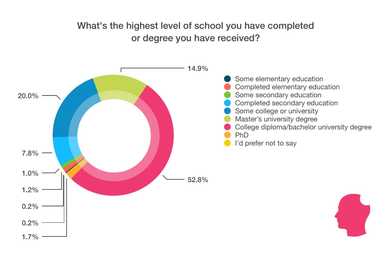 Education chart