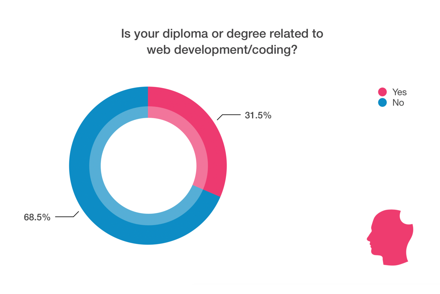 Degree related to coding chart