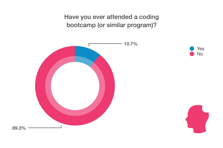 coding bootcamp chart
