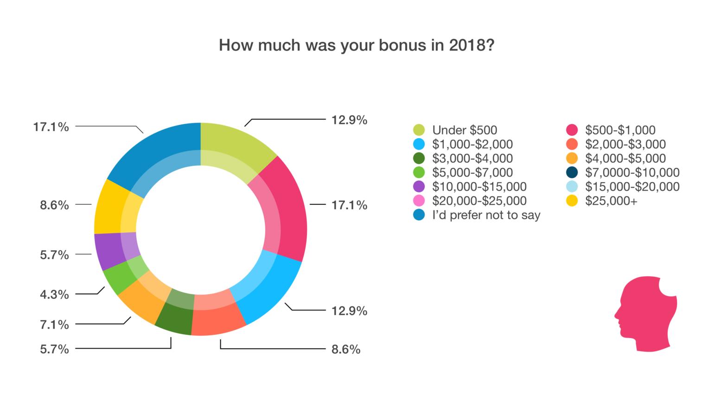 Bonus amount chart