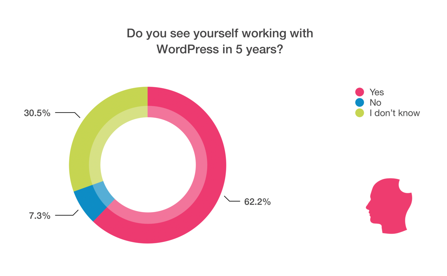 Future of WordPress chart