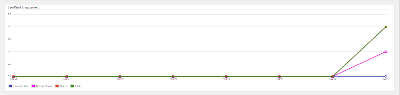 SendGrid engagement graph